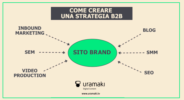 Strategia B2B