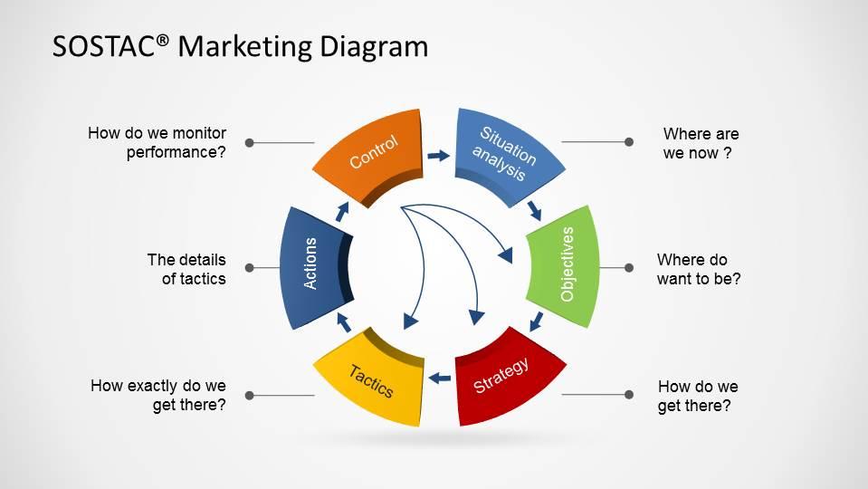 Funnel Marketing 01